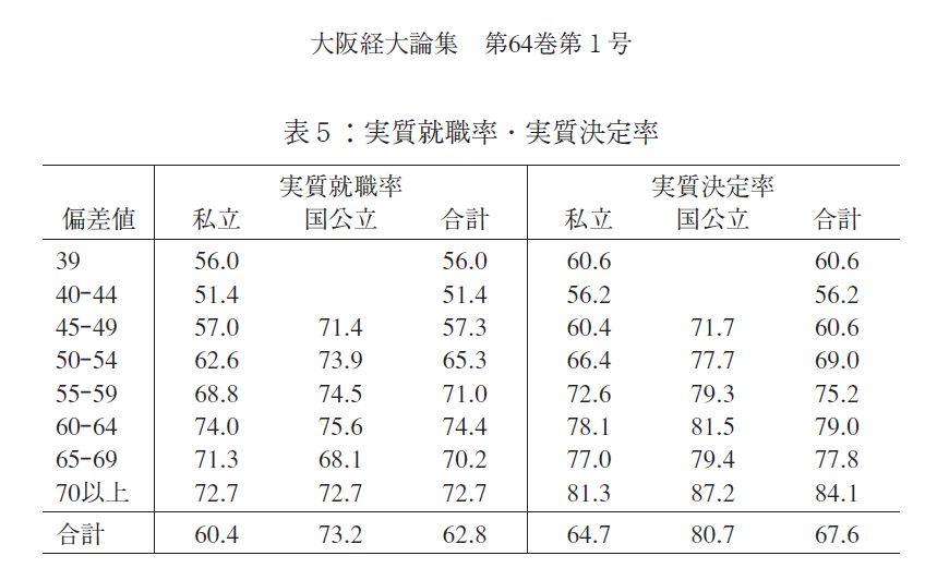 決定率=就職率+進学率 「実質」とは卒業者ではなく入学者に対しての割合という意味